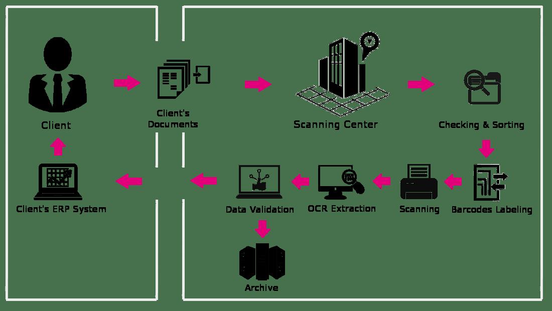 Physical document management via TULIP