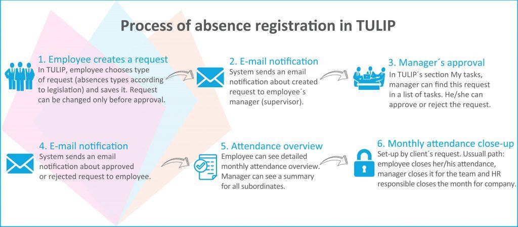 online attendance tulip infographic