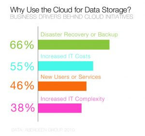 6 reasons for cloud computing services - tulipize.com